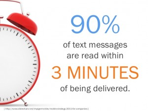 90% of text message are read within 3 minutes of being delivered